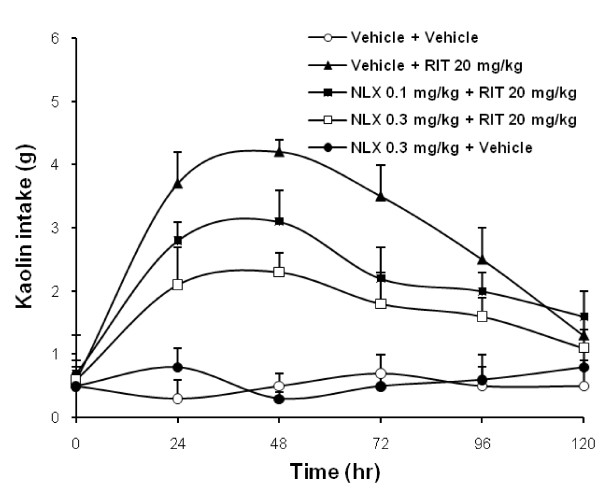 Effects of pretreatment with naloxone on kaolin intake induced by ritonavir in rats . Ritonavir-induced increase in kaolin intake was attenuated with naloxone in a dose-related manner ( P
