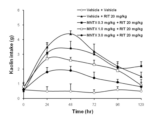 Effects of pretreatment with methylnaltrexone on kaolin intake induced by ritonavir in rats . Ritonavir-induced increase in kaolin intake was attenuated with methylnaltrexone in a dose-related manner ( P
