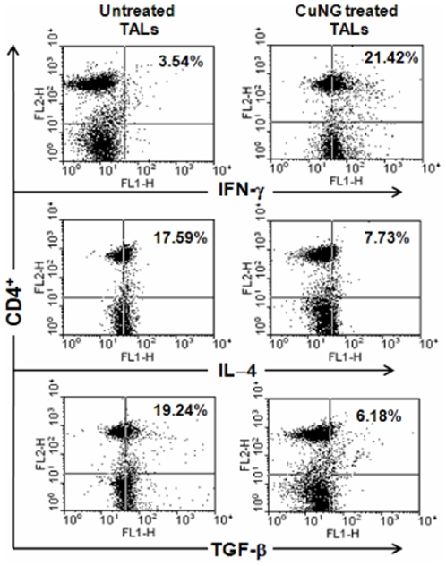 TALs of EAC/Dox bearing mice showed Th1 specific response after in vivo administration of CuNG. Flow cytometry. EAC/Dox bearing mice (n = 12) were treated with CuNG (5 mg/kg of body weight), i.m., 7 days following inoculation and 15 days after CuNG administration TALs were isolated from the ascitic fluid of treated and untreated animals as nonadherent population (method described in material and method section). From isolated TALs, CD4 vs. intracellular IFN-γ, IL-4 and TGF-β production were analyzed by flow cytometry and significantly higher percentage of CD4 population of treated group showed positive for IFN-γ (marker for Th1 response). A representative result is presented here for comparison.
