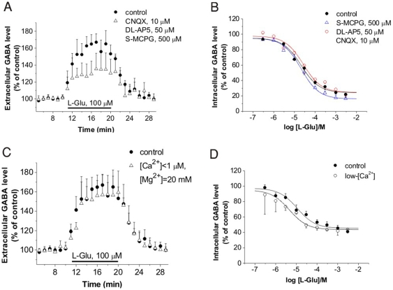 Glu-induced GABA release is not mediated by vesicular release. (A) Elevation of [GABA] o in acute rat hippocampal slices in control conditions (n = 6) and in the presence of glutamate receptor antagonists (n = 7; P = 0.014; 128.5±13.4% of pre-stimulus control). (B) Cytosolic GABA level as determined by [ 3 H]GABA uptake in the presence of 100 µM NNC-711 and Glu receptor antagonists in rat cerebrocortical NPMV fractions (n = 4; P = 0.82) (C) Elevation of [GABA] o in acute rat hippocampal slices in control conditions (n = 6) and in low-[Ca 2+ ]/high-[Mg 2+ ] buffer (n = 5; P = 0.91; 148.3±15.5% of pre-stimulus control). (D) Cytosolic GABA level as determined by [ 3 H]GABA uptake in the presence of 100 µM NNC-711 in low-[Ca 2+ ] buffer in rat cerebrocortical NPMV fractions (n = 3; P = 0.49). Low-[Ca 2+ ] buffer contained 145 mM NaCl, 5 mM KCl, 20 mM MgCl 2 , 10 mM glucose and 20 mM HEPES (pH 7.5).