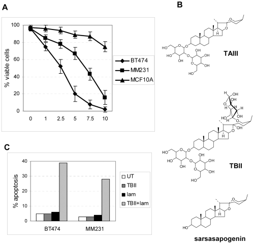 <t>TAIII</t> is the selectively cytotoxic compound in BN108 extract. A. Three cell lines indicated were treated with a range of concentrations of TAIII for 24 hours, and cell viability was analyzed by Annexin-PI staining. B. Structures of TAIII, <t>TBII</t> and sarsasapogenin. C. Cells lines were treated for 24 hours with TBII at 40 µM, heat–inactivated laminarinase alone (0.5 µg/ml), or a mixture of both after incubation for 30 min at 50°C and heat-inactivation of the enzyme. MS analysis indicated that about 20 to 30% of TBIII was converted to TAIII. Apoptotic cells were identified by Annexin V binding. The results are representative of the two separate experiments performed with very similar results.