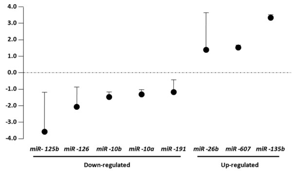 Quantitative real-time <t>PCR</t> validation of microRNA microarray results in male breast cancers. Relative expression of microRNAs in male breast cancer compared with cases of gynecomastia by real-time PCR. miR-125b, miR-126, miR-10b, miR-10a and miR-191 were underexpressed in cancer samples, whereas miR-26b, miR-607 and miR-135b were overexpressed. Dots, normalized ratio microRNA gene expression values (breast cancers/gynecomastia); error bars, standard deviation.