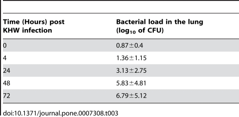 Differential expression of antimicrobial peptide genes in the lung of BALB/c mice following B. pseudomallei , KHW infection. Groups of 6 BALB/c mice were treated intranasally with 34 CFU of KHW. Mice in the control group were treated with 1X PBS. At 4 h, 24 h, 48 h and 72 h post KHW infection, RNA was extracted from the lungs of infected and control mice and expression of lysozyme (□), CCL20 (▪) and SLPI (▪) was then determined using qRT-PCR. Results are normalized to both β-actin and uninfected control cells, and were expressed as normalized fold change (ΔΔC t ) ± standard deviation of six mice. All results shown are representation of two independent experiments. ** P