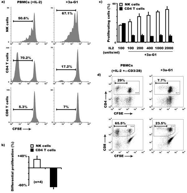 Dendrimer 3a-G1 selectively inhibits CD4 + T cell proliferation among IL-2 cultured PBMCs during the first week of culture . a) Among PBMCs, NK and CD4 + T cells are the two major cell populations which spontaneously proliferate in response to IL-2 during the first week of culture. 3a-G1 not only enhances the proliferation of NK cells but it also affects the capacity of the CD4 + T cell population to proliferate. b) Average NK cell proliferation increased 29.4% ± 12.1% while CD4 + T cell proliferation decreased 66.1% ± 7.03% in 3a-G1 treated cultures compared to those containing only IL-2 (Day 7, n = 4). c) Impaired proliferation of CD4 + T cells in the presence of 3a-G1 is not rescued by higher IL-2 concentration after a week of culture. Results representative of two independent experiments performed on two individual donors. d) CD8 + T cell proliferation was induced adding anti-CD3/CD28 coated beads on IL-2 cultured PBMCs. The percentages indicated are expressed after gating on the relevant CD4 + or CD8 + T cell population. Addition of 3a-G1 in these conditions affected CD4 + as well as CD8 + T cell proliferation.
