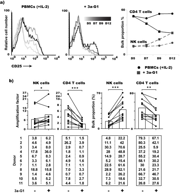3a-G1 treated PBMCs show progressive enrichment in NK cells at CD4 + T cell expense during the second week of culture . a) CD25 expression gated on CD4 + T cells (left graphs) and NK cell versus CD4 + T cell proportion at days 5, 7, 9 and 12 of culture (right graph). b) Amplification factor (left) and proportion (right) of NK and CD4 + T cell populations among PBMCs from eleven different donors after 12 to 14 days treatment with 3a-G1 . Histograms indicate the means of the data collected from the eleven donors (Wilcoxon signed rank t test, *: P ≤ 0.05, **: P ≤ 0.01, ***: P ≤ 0.001).