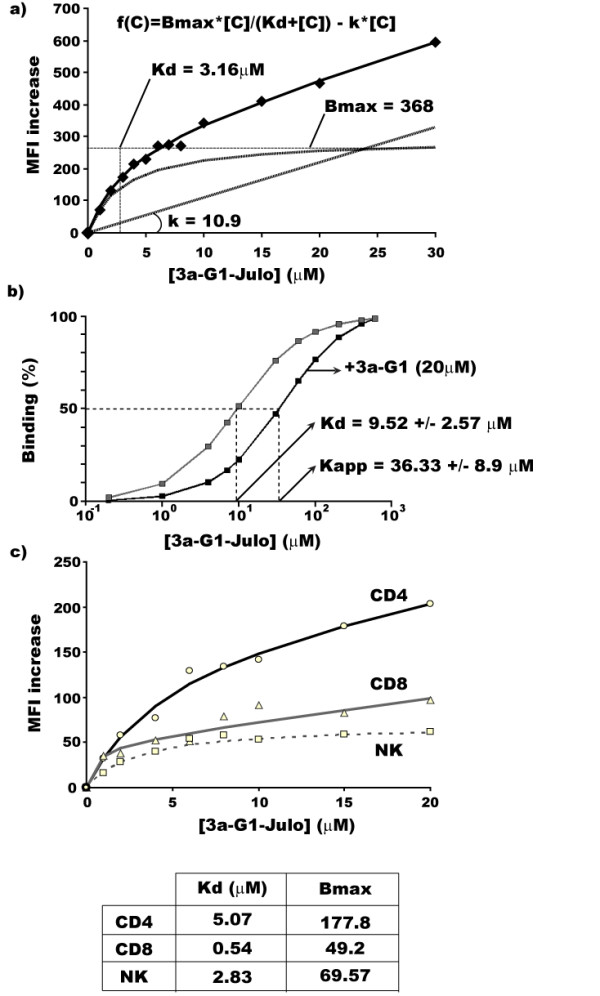Specific and competitive interaction of azabisphonate dendrimers with pure CD4 + T cells . a) Equilibrium binding curve (dots) and equation of the two-component binding interaction after software modelling (Values of the constants are detailed on the graph). b) Competition with 20 μM 3a-G1 increases Kd showing that both dendrimers are competing for same binding sites. c) Equilibrium binding curve of Julo- 3a-G1 , Kd and Bmax, comparing CD4, CD8 T cells and NK cells using monocyte depleted PBMCs.