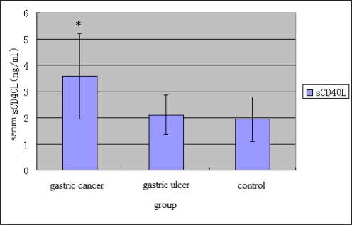 sCD40L levels in three different groups, values are mean ±S.D. *P