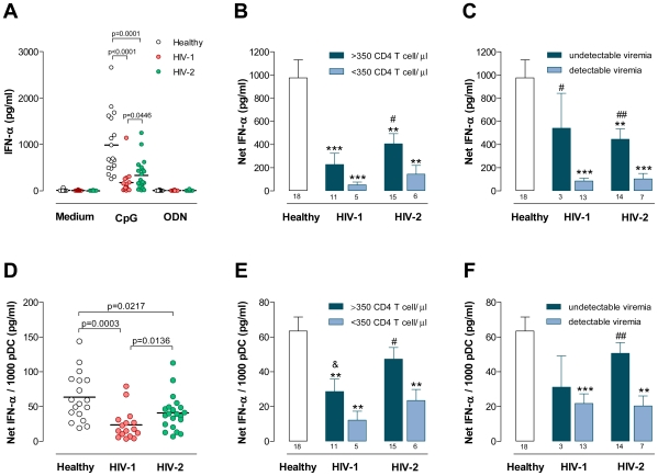 """IFN-α production upon CpG stimulation. Freshly isolated PBMC were stimulated with CpG or the non-CpG ODN control. After 22 hours IFN-α was quantified in culture supernatants by ELISA. ( A ) Levels of IFN-α upon CpG or the non-CpG ODN control in healthy, HIV-1 and HIV-2 cohorts. The infected cohorts were further stratified according to CD4 T cell counts ( B ) or the presence or absence of detectable viremia ( C ) and the levels of IFN-α upon CpG stimulation are shown. Results expressed as """"Net IFN-α"""" refer to the amount of IFN-α produced upon CpG stimulation subtracted by the IFN-α measured with medium alone. The """"Net IFN-α"""" was divided by the total number of pDC in the culture and results are shown for the healthy, HIV-1 and HIV-2 cohorts ( D ), as well as for the infected cohorts stratified according to CD4 T cell counts ( E ) or the presence or absence of detectable viremia ( F ). Each dot represents one individual. Bars represent mean±SEM. Numbers under the bars represent the total individuals analyzed. The subgroups of patients analyzed are representative of their respective patient population described in Table 1 with respect to CD4 counts and viral load. ** p"""