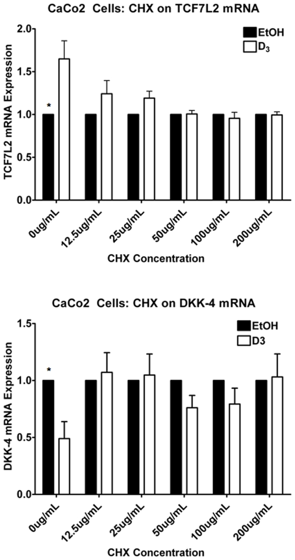 Cycloheximide treatment abolishes 1,25(OH) 2 D 3 -induced TCF7L2 mRNA induction. CaCo2 cells were pre-treated for 30 minutes with different concentrations of the protein synthesis inhibitor Cycloheximide (CHX) before addition of 10 −7 M 1,25(OH) 2 D 3 or EtOH for 24 hours, as indicated. Analysis of mRNA abundance of TCF7L2 (top panel) and DKK4 (bottom panel) was assayed by qPCR. Error bars represent SEM. * p