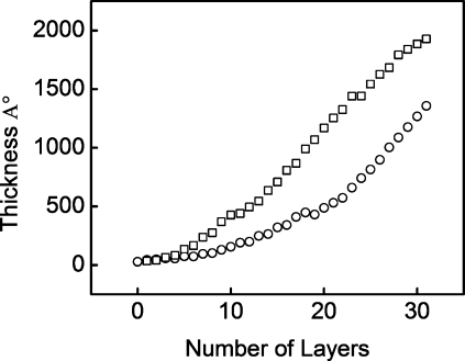 Layer by layer buildup for (◻) (PAH/PAA) x PAH built at pH 7.4/4.6 in 0.15 M NaCl, 25 mM Tris-HCl, and (○) (PAH/PAA) x PAH built at pH 7.4/7.4 in 0.15 M NaCl, 25 mM Tris-HCl.