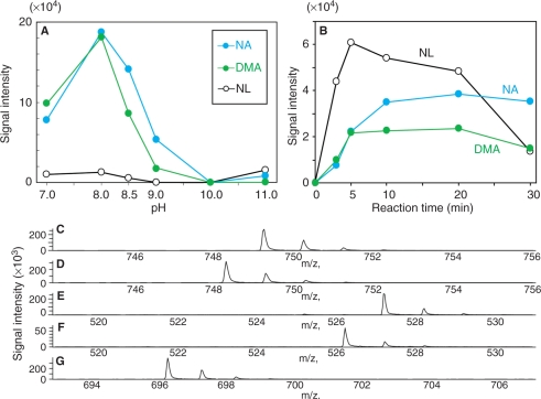 Determination of derivatized NA, DMA and NL. (A) Derivatizing reactions at various pHs. NA, DMA and NL were derivatized under the conditions of 60°C, 10 min, and pH 7.0, 8.0, 8.5, 9.0, 10.0 or 11.0. (B) Derivatizations for various reaction times. NA, DMA and NL were derivatized under the conditions of 60°C, pH 8.0, and 0, 3, 5, 10, 20 or 30 min. (C–G) Detection of DMA, NA and NL by <t>LC-ESI-TOF-MS.</t> (C) [DMA-FMOC 2 + H] + ( m/z : 749); (D) [NA-FMOC 2 + H] + ( m/z : 748); (E) [DMA-FMOC + H] + ( m/z : 527); (F) [NA-FMOC + H] + ( m/z : 526), (G) [NL-FMOC 2 + H] + ( m/z : 696).