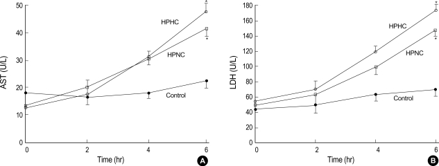 Comparisons of serum levels of <t>AST</t> ( A ) and <t>LDH</t> ( B ) between the groups. There were no significant differences of serum levels of AST and LDH between HPHC and HPNC groups at each time point. Data represent the mean±SD. * p
