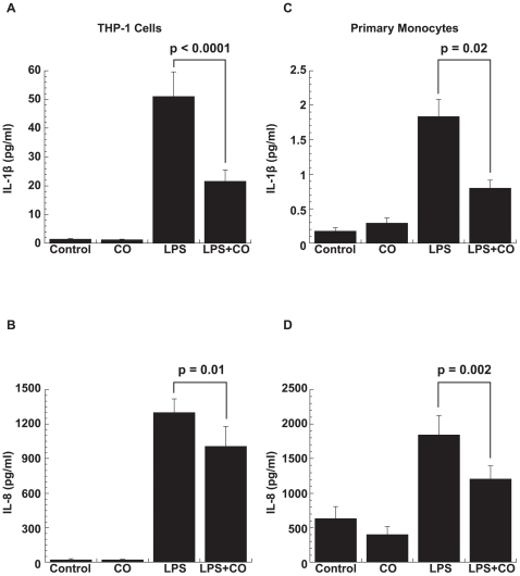 CO downregulation of LPS-induced IL-1β and IL-8 protein. CO downregulated LPS-induced production of (A) IL-1β and (B) IL-8 in THP-1 cells (p