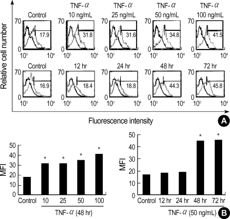 Effect of TNF-α on Gb3 induction in HT29 cells. ( A ) Dose-dependent effect of TNF-α on Gb3 production. TNF-α treated dose-dependently (10, 25, 50, and 100 ng/mL) for 2 days in HT29 cells. And time-dependent effect of TNF-α on Gb3 production. The cells were cultured with TNF-α (50 ng/mL) for 0, 12, 24, 48, and 72 hr. ( B ) The intensity was measured by densitometry. Isotype control represents the thick lines. The values are the mean±S.E. of duplicate determinations from three separate experiments. The sigmificance was determined by Student's t-test ( * , p