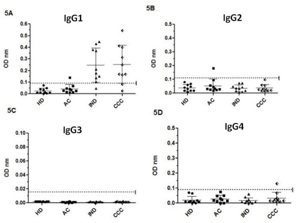 IgG isotypes profile against T. cruzi KMP-11 recombinant protein . IgG1 (5A), IgG2 (5B), IgG3 (5C) and IgG4 (5D) isotype levels for patients in acute (AC), indeterminate (IND) and cardiac chronic phase (CCC) and healthy individuals (HD). Values are given as optical densities at 492 nm. The dotted line represents the cut-off values based on the mean of healthy individual values plus 3 standard deviations. Horizontal lines on each group represent the mean and standard deviation values, the mean being the larger one.