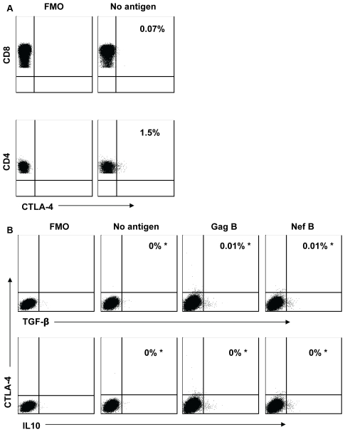 HIV-specific TGF-β and IL-10 positive CD8+ T cells are CTLA-4 negative. PBMC were stimulated with HIV peptides then stained with anti-TGF-β PE (or IL-10 PE), anti-CD3 AmCyan, anti-CD4 PerCP Cy5.5, anti-CD8 PE Cy7, anti-CTLA-4 APC, and analyzed by flow cytometry. Gating on the CTLA-4 positive cells was performed using the fluorescence-minus-one (FMO) control for CTLA-4. (A) Representative plots of samples that were first gated on the CD3+/CD4+ and CD3+/CD8+ lymphocyte population and then the percentages of CTLA-4 positive cells were determined. (B) Representative plots of samples that were first gated on the CD3+/CD8+ lymphocyte population and then the percent of TGF-β and IL-10 positive cells that express CTLA-4 was determined after subtraction of the back ground values. The values marked with an asterisk represent the fraction of TGF-β (or IL-10) positive cells that express CTLA-4 over the total number of TGF-β (or IL-10) positive cells (equivalent to 100%). Plots are from three independent experiments yielding similar results.