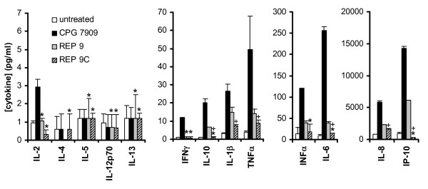 In vitro Stimulation of cytokine release in human PBMCs by REP 9 and REP 9C . Human PBMCs were exposed to no compound, CPG 7909, REP 9, and REP 9C, and levels of secreted <t>cytokines</t> after 48 h of induction were determined as described in the material and methods. Data is depicted on different scales (7, 70, 300, and 20,000 pg/ml) to demonstrate differences in cytokine levels measured. Values plotted are mean +/- standard deviation (n = 3). * = statistically insignificant difference in cytokine concentrations compared to untreated controls, + = statistically significant reduction in cytokine concentrations (REP 9C versus REP 9) (p