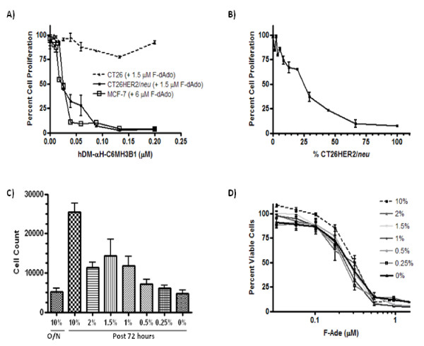 hDM-αH-C6.5 MH3B1 specifically associates with HER2/ neu expressing cells and causes cytotoxicty in the presence of F-dAdo irrespective of expression of tumor antigen or cell growth rate . (A) , hDM-αH-C6.5 MH3B1 associates with HER2/ neu expressing cells resulting in concentration dependent cytotoxicity upon addition of 1.5 or 6 μM F-dAdo to CT26HER2/ neu or MCF-7HER2 cells respectively. Different concentrations of hDM-αH-C6.5 MH3B1 were incubated with cells, unbound enzyme washed away, F-dAdo added and 72 hours later cellular proliferation was determined by MTS assay. (B) , CT26HER2/ neu and CT26 cells were seeded at different ratios and grown overnight. hDM-αH-C6.5 MH3B1 was incubated with cells for 45 minutes, and washed away. Cells were then grown in the presence of 1.5 μM F-dAdo for 72 hours and cell proliferation determined by MTS assay. (C) , MCF-7HER2 cells were grown overnight (O/N) in the presence of 10% serum, washed and growth continued for 72 hours in the presence of varying amounts of serum. The column labeled overnight (O/N) represents the number of cells prior to switching to different amounts of serum. The number of cells was determined by visually counting the cells. (D) , Viability of MCF-7HER2 cells in the presence of different amounts of fetal bovine serum and 1.5 μM F-Ade was determined after 72 hours of incubation by MTS assay. Error bars for each graph represent standard deviation within each set of values.