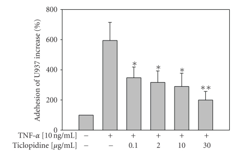 Reduction of monocyte (U937) adhesion by ticlopidine. HUVECs were incubated with serum-free medium for 12 hours before different concentrations of ticlopidine were added, after 12 hours incubation cells were stimulated with/without TNF- α (10 ng/mL) for another 24 hours. Adhesion of fluorescence-labeled U937 cells was determined by adhesion assay. Data are expressed as the mean ± SEM of five individual experiments. Significantly different versus TNF-treated alone * P