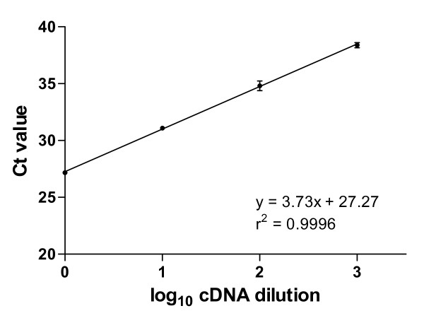 ZnT3 efficiency plot . Quadruplicate ZnT3 qPCR analyses were carried out using the indicated dilutions of a cDNA pool, derived as described in the Methods section. Mean Ct values ± SD are presented for each dilution where the assay signal rose above the detection threshold. <t>PCR</t> reaction efficiency for the ZnT3 <t>TaqMan</t> assay (85%) was calculated from the slope of the line as described in the Methods section.