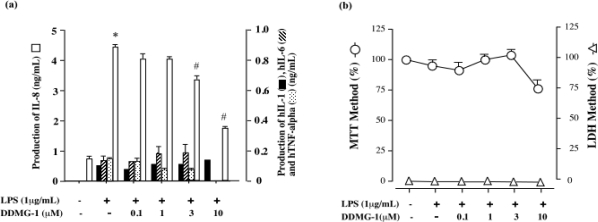 Effects of DDMG-1 on hTNF-α, hIL-8, hIL-6, and hIL-1β production and cell proliferation induced by LPS-stimulated <t>CD14</t> + <t>-THP-1</t> cells. (a) Effects of DDMG-1 on hTNF-α, hIL-8, hIL-6, and hIL-1β production in LPS-stimulated or non-stimulated CD14 + -THP-1 cells. CD14 + -THP-1 cells (1 × 10 6 cells/mL) were untreated or treated with LPS (1 μg/mL) at the indicated concentrations of compounds for 24 h. hTNF-α, hIL-8, hIL-6, and hIL-1β levels in the culture supernatant were measured by ELISA, as described in Materials and Methods. This experiment was repeated three times on different days. Figures were created based on the results. *p