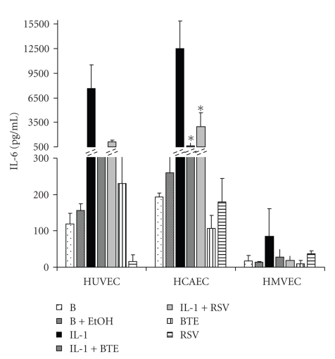 Released IL-6 protein levels as measured by ELISA of supernatants from HUVEC, HCAEC, and HMVEC incubated with IL-1 β (1000 pg/mL) for 24 hours in the absence or presence of BTE (40 μ g/mL) and RSV (40 μ M). Data represent the mean ± SD of three separate experiments. * P