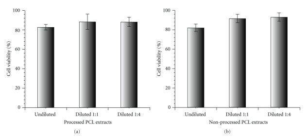 WST-1 cell proliferation assay performed on PCL extracts in solution with 3T3/A31 fibroblasts: (a) processed PCL extracts; (b) nonprocessed PCL extracts.