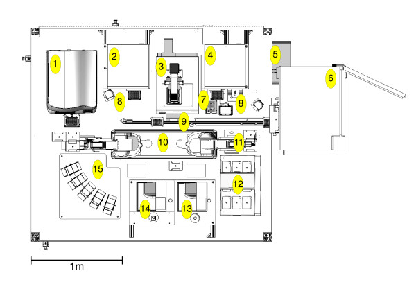 Plan diagram of Eve's laboratory robotic system . Layout diagram of Eve's laboratory robotic system, comprising: [1] Labcyte <t>Echo</t> 550 acoustic liquid handler, [2] BMG Pherastar reader, [3] MDS ImageXpress Micro cellular imager, [4] BMG Polarstar reader, [5] Cytomat 2C435 incubator, [6] Cytomat 6003 dry store, [7] FluidX DC-96pro capper/recapper, [8] two Variomag teleshake plate shakers and two Metrologic Orbit 1D barcode readers, [9] Cytomat linear actuator track, [10] robot plinth holding two Mitsubishi robot arms; models RV-3SJB and RV-3SJ, [11] FluidX Xtr-96 tube rack 2D barcode scanner, [12] Agilent (Velocity 11) Bravo liquid handler, [13] Thermo Combi-nL multidrop, [14] two Thermo Combi multidrops, and [15] consumables stacks for microplates, tube racks and tips. There are also two computers controlling the robotics, plus a networked computer server which runs all the other code vital to Eve's function: the chemistry knowledge base, QSARs and hypothesis generation, experiment planning, results relational database, data analysis etc. (not shown).