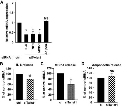 Expression and release of IL-6, MCP-1, and adiponectin into conditioned media after siRNA treatment of cultured adipocytes. Human in vitro–differentiated adipocytes were treated with 50 nmol/l control siRNA or siRNA directed against twist1. Expression of the inflammatory genes IL-6 , TNF- α, and MCP-1 as well as adiponectin was measured after siRNA treatment ( A ). mRNA levels were normalized to the reference gene GAPDH . Release of IL-6 ( B ), MCP-1 ( C ), and adiponectin ( D ) was measured in conditioned media; n = 4 (IL-6) and n = 3 (MCP-1/adiponectin). Results shown are mean ± SEM and mRNA levels are shown as relative expression (fold change to control siRNA). ** P