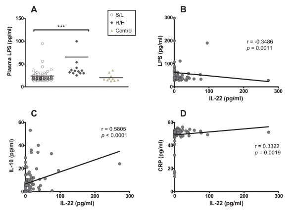 Correlation between systemic IL-22 and plasmatic CRP, <t>LPS</t> and IL-10 levels . (A) Systemic LPS levels were evaluated by the <t>LAL</t> assay, in plasma collected from HIV-1C-infected patients (n = 85) harboring either R/H (filled diamond) or S/L (open circle) growth phenotype viruses, or in 10 HIV-uninfected healthy controls (filled triangle). The mean plasmatic LPS values (pg/ml) are compared in the figure for R/H and S/L viral phenotype groups. Extreme outlier data points are not depicted for better visualization of results, but included into all calculations. *** = statistical difference of the medians, p