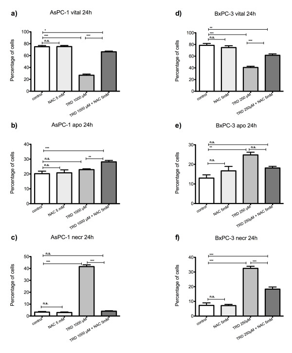 Effects of N-acetylcysteine on Taurolidine induced cell death in AsPC-1 and BxPC-3 cells . AsPC-1 (a-c) and BxPC-3 cells (d-f) were incubated with either the radical scavenger N-acetylcysteine (NAC) (5 mM), Taurolidine (TRD) (250 μM for BxPC-3 and 1000 μM for AsPC-1) or the combination of both agents (TRD 250 μM/1000 μM + NAC 5 mM) and with Povidon 5% (control) for 24 h. The percentages of viable (a, d), apoptotic (b, e) and necrotic cells (c, f) were determined by FACS-analysis for Annexin V-FITC and Propidiumiodide. Values are means ± SEM of 4 independent experiments with consecutive passages. Asterisk symbols on brackets indicate differences between treatment groups. *** p ≤ 0.001, ** p ≤ 0.01, * p ≤ 0.05 (one-way ANOVA).