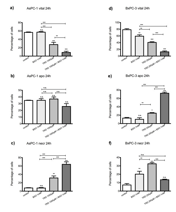 Effects of DL-buthionin-(S,R)-sulfoximine on Taurolidine induced cell death in AsPC-1 and BxPC-3 cells . AsPC-1 (a-c) and BxPC-3 cells (d-f) were incubated with either the glutathione depleting agent DL-buthionin-(S,R)-sulfoximine(BSO) (1 mM), Taurolidine (TRD) (250 μM for BxPC-3 and 1000 μM for AsPC-1) or the combination of both agents (TRD 250 μM/1000 μM + BSO 1 mM) and with Povidon 5% (control) for 24 h. The percentages of viable (a, d), apoptotic (b, e) and necrotic cells (c, f) were determined by FACS-analysis for Annexin V-FITC and Propidiumiodide. Values are means ± SEM of 4 independent experiments with consecutive passages. Asterisk symbols on brackets indicate differences between treatment groups. *** p ≤ 0.001, ** p ≤ 0.01, * p ≤ 0.05 (one-way ANOVA).