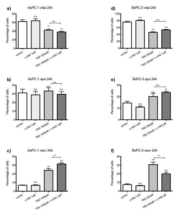 Effects of caspase-inhibition on Taurolidine induced cell death in AsPC-1 and BxPC-3 cells . AsPC-1 (a-c) and BxPC-3 cells (d-f) were incubated with either z-VAD.fmk (1 μM), Taurolidine (TRD) (250 μM for BxPC-3 and 1000 μM for AsPC-1) or the combination of both agents (TRD 250 μM/1000 μM + zVAD.fmk 1 μM) and with Povidon 5% (control) for 24 h. The percentages of viable (a, d), apoptotic (b, e) and necrotic cells (c, f) were determined by FACS-analysis for Annexin V-FITC and Propidiumiodide. Values are means ± SEM of 3 (AsPC-1) and 6 (BxPC-3) independent experiments with consecutive passages. Asterisk symbols on brackets indicate differences between treatment groups. *** p ≤ 0.001, ** p ≤ 0.01, * p ≤ 0.05 (one-way ANOVA).