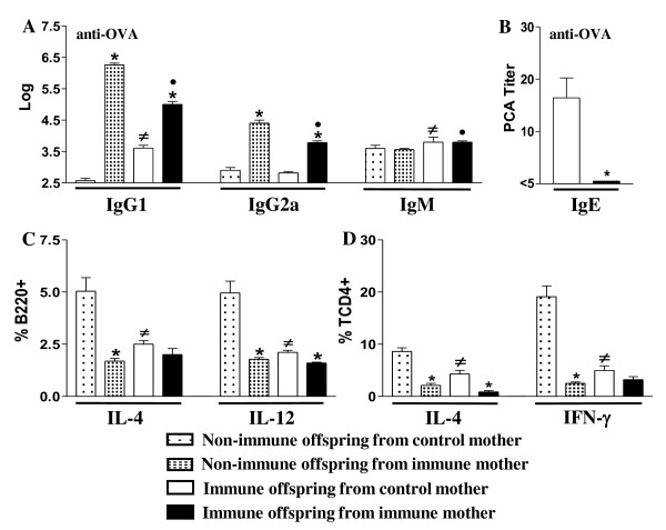 Effect of maternal immunization with OVA on the immune response of nonimmunized or immunized neonates . Neonate pups (3 d-o) from control or immune mothers were immunized or not with OVA and evaluated (20 d-o) for: (A) IgG1, IgG2a and IgM by ELISA; (B) anti-OVA IgE Ab levels by PCA reaction; (C) intracellular cytokines of splenic B cells (B220+) or (d) CD4+ T cells after 24 h incubation with 10 μg/mL brefeldin A by flow cytometry. The results represent the mean ± SEM of 12 mice per group. *P ≤ 0.05 compared to offspring from nonimmunized mothers, # P ≤ 0.05 compared to nonimmunized offspring from control mothers, • P ≤ 0.05 compared to control offspring from immune mothers.
