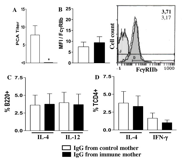 Effect of passive IgG transference to neonates on B and T cell responses . Neonate pups (3 d-o) from nonimmunized mothers injected with IgG from nonimmunized or immunized mothers and simultaneously immunized with OVA were evaluated (20 d-o) for: (A) anti-OVA IgE Ab levels by PCA reaction; (B) B cell FcγRIIb expression (B220+IgM+) and histogram of FcγRIIb expression on B cells of offspring from immunized (shaded histogram, MFI in bold numbers) or nonimmunized mothers (white histogram, MFI in light numbers); (C) intracellular cytokines of splenic B cells (B220+) or (D) CD4+ T cells after 24 h incubation with 10 μg/mL brefeldin A; data shown in B-D were obtained flow cytometry. The results represent the mean ± SEM of 9 mice per group. *  P  ≤ 0.05 compared to offspring from nonimmunized mothers.