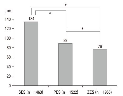 Average distances between lumen and stent. * Represents statistical significance ( p = 0.00). Definition of incomplete stent apposition: ≥ 160 µm for SES, ≥ 130 µm for PES, ≥ 110 µm for ZES. SES, sirolimus-eluting stent; PES, paclitaxel-eluting stent; ZES, zotarolimus-eluting stent. 7