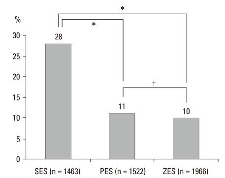 Comparison of malapposition strut numbers according to stent. * Represents statistical significance ( p = 0.00), † indicates non-significant results ( p = 0.81). Definition of malapposition: ≥ 160 µm for SES, ≥ 130 µm for PES, ≥ 110 µm for ZES. 7 SES, <t>sirolimus-eluting</t> stent; PES, paclitaxel-eluting stent; ZES, zotarolimus-eluting stent.