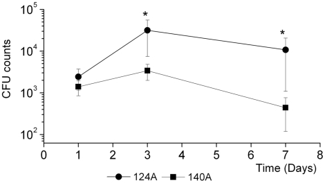 Kidney fungal burden. Groups of four mice infected i.v. with 10 6 C. albicans cells were killed at 1, 3 and 7 days after challenge. Organs were homogenized in HBSS and the suspension diluted and cultured on Sabouraud dextrose agar. Results are presented as log of colony-forming units (CFUs). Statistically significant differences between results at each hour of infection as evaluated by Student's t test are labeled with single asterisk ( P