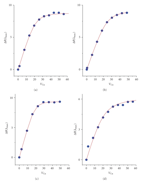 Titration curves (experimental points, , and fits to the K app formula, ) for Cu(II) binding at MBS in four solutions studied: (a) NaCl; (b) Hepes; (c) sodium phosphate; (d) Tris.