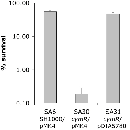 Oxidative stress sensitivity of a S. aureus Δ cymR mutant. Viability of SA6 (SH1000/pMK4), SA30 (Δ cymR /pMK4) and SA31 (Δ cymR /pDIA5780) was tested. Exponential-phase cells grown in TSB medium with 2 mM cystine were treated for 1 h with 20 mM H 2 O 2 and plated on BHI. Results represent the mean values for survival with standard deviations and are representative of at least two independent experiments.