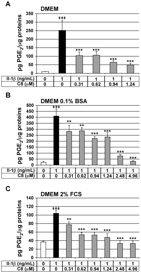 Effect of IL-1β and C8 on PGE 2 secretion by articular chondrocytes. Chondrocytes were untreated (white bars) or treated for 20 h with IL-1β alone (black bars) or 1 h after the addition of C8 (grey bars) in DMEM alone (A) or with 0.1% BSA (B) or with 2% FCS (C). PGE 2 concentration was determined in conditioned culture medium, and protein concentration was determined in whole-cell protein extracts. Data represent the ratio of PGE 2 concentration relative to whole cell protein concentration (pg PGE 2 /µg proteins). Values are means ± SEM (n = 3 to 7 independent determinations). ‡ P