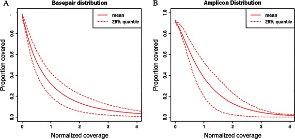 Normalised sequencing coverage distribution. a Normalised coverage cumulative distribution of the sequenced bases within all amplicons. b Normalised coverage cumulative distribution of all amplicons. Normalised coverage is the absolute coverage divided by the mean coverage. Amplicon coverage is the median coverage of all the bases within the amplicon. Solid lines represent the average among all the 24 samples and the dashed lines represent 25th and 75th percentiles