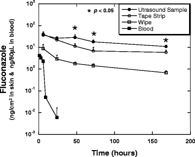 Quantitative assessment of intravenously administrated <t>fluconazole</t> with ultrasonic sampling method and its comparison with tape stripping technique was performed. Ten mg/kg of fluconazole (amounting to 250 μCi/kg of radioactivity) was intravenously administrated in rats. Fluconazole cocncentration (ng/cm 2 ) in the ultrasonic, tape stripping and swab samples was determined by measuring the total radioactivity (μCi) of the samples and normalizing them by skin sampling area (1.33 cm 2 ). Blood levels of fluconazole (closed squares) rapidly decreased within 24 h; however, ultrasonic sampling (closed circles) revealed prolonged retention of fluconazole in the skin. Fluconazole was detected in the skin by ultrasound for over 7 days, which was also confirmed by tape stripping technique (open circles); however, ultrasound sampled significantly higher amounts of fluconazole than by tape stripping (indicated by (*): p