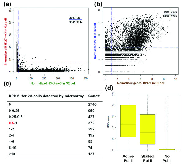 Comparison of RNA-seq and ChIP-seq data using S2cells . (a) Scatter plot for H3K4me3 and H3K27me3 enrichment of all annotated genes. A common 0 to +500-bp window with respect to the TSS was used to calculate both H3K4me3 and H3K27me3 reads. The blue dashed lines indicate the statistical cutoff line - P
