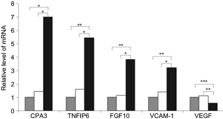 Q-RT-PCR confirmation of microarray data. 3T3 cells were infected (at an m.o.i. of 5) for 2 h with WT-, 50R- or M50-MHV68 and expression of CPA3, TNFIP6, FGF10, VCAM-1 and VEGF was determined using Q-RT-PCR. Bars show mean fold changes ( n =3 infections) normalized to loading controls ( β -2 microglobulin or glyceraldehyde-3-phosphate dehydrogenase) in cells infected with 50R- (white) and M50- (black) relative to WT-MHV68 (grey). P values according to Student's t -test are shown (*, P