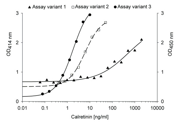 Standard curves of calretinin enzyme-linked immunosorbent assay (ELISA) systems . Assay variant 1: Capture and detection antibodies based on Schierle et al. [ 18 ]. Assay variant 2: Modification of variant 1 with inversion of capture and detection antibodies and amplification by a <t>biotin-streptavidin</t> complex. Assay variant 3: Sandwich ELISA with novel polyclonal anti-calretinin rabbit IgG antibody for capturing and detection (biotinylated).