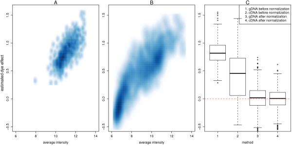 Quantification of dye effects . Smoothed scatter plots of the estimated dye effect from the SNP-wise linear models for the non-normalized gDNA (A) and cDNA (B) data versus average intensity are shown. In these plots, a higher density of points is represented by a darker shade of blue. For each analysis, the log-ratios are calculated as log 2 ( Cy 5/ Cy 3). Probes at lower intensities tend to have a bias towards the Cy3 channel (negative dye effect), while probes with higher intensities generally have a bias towards the Cy5 channel (positive dye-bias). Panel C shows the estimated dye effect before and after quantile normalization. The dye effect is systematically larger, and more variable before quantile normalization for both sample types. After quantile normalization, the dye effects are centered around zero.