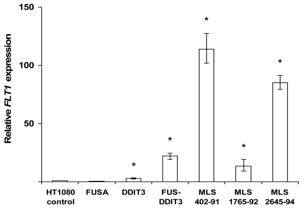 Increased FLT1 transcription in FUS-DDIT3 expressing cell lines . Bars show mean relative FLT1 expression by quantitative real-time PCR analysis of three independent biological replicates compared to wild type HT1080 with FLT1 expression set to 1. The geometric mean of ACTB and GAPDH expression was used to normalize FLT1 expression between samples. Error bars show standard error of the mean. Asterisks indicate statistical significance with p