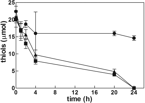 Extra-lenticular changes in cysteine, Cys-Gly and γ-Glu-Cys levels during lens culture. Bovine lenses were incubated in a final volume of 40 ml of GSH/Gly-Gly/SB medium supplemented with 0.5 mM of either cysteine (triangles), Cys-Gly (squares) or γ-Glu-Cys (circles) and at different times extra-lenticular thiol contents were evaluated (see Methods). Values are reported as the mean of at least three different experiments; the error bars represent the standard error of the mean.