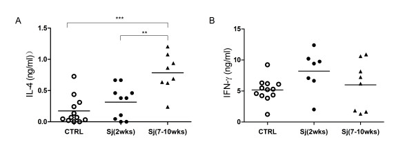IL-4 production is elevated in 7 to 10 weeks Sj infected DBA/1 mice . Splenocytes from DBA/1 mice infected with Sj either for 2 weeks or 7 to 10 weeks or not infected (CTRL) were stimulated by anti-CD3 and anti-CD28 antibodies for 72 hours in vitro. The supernatants were analyzed for IL-4 (A) and IFN-g (B). Shown are the combined results from two separate experiments. Significance was tested by one-way ANOVA with Bonferroni multiple comparison test with *** and ** as p